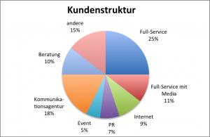 Kundenstruktur